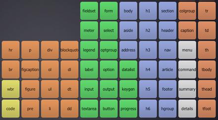 HTML5: tavola periodica dei 104 elementi de l nuovo standard