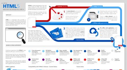HTML5 cosa è? Ecco una bellissima e utile infografica